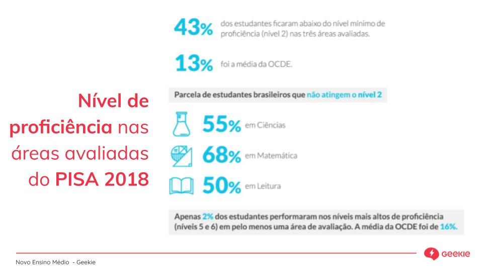Novo ensino Médio - dados pisa 2018 nível de proficiência