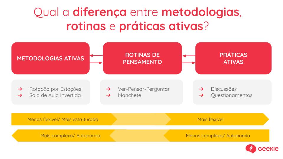 Qual é a diferença entre metodologias, rotinas e práticas ativas? Elas variam em questão de flexibilidade, estrutura, complexidade e autonomia do estudante.